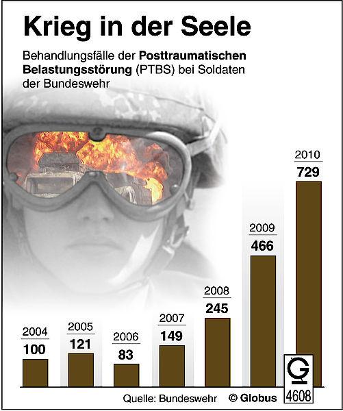 Bundeswehr Ptbs